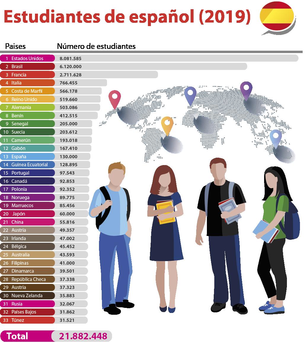 Gráfica de estudiantes de español en el mundo